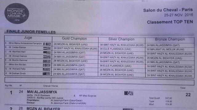 Junior Female Champ votes